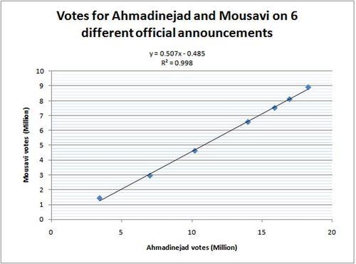 iran-election-graph
